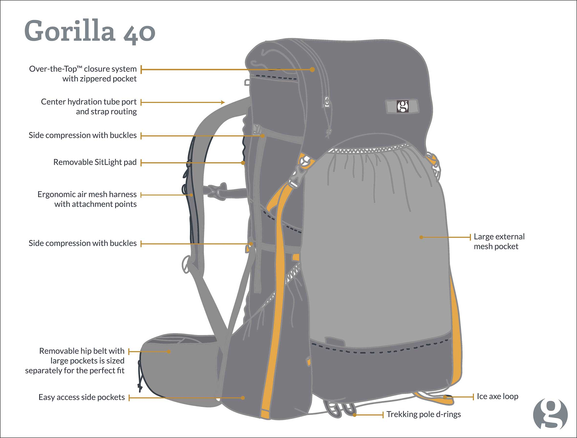 Gossamer Gear Gorilla 40 features
